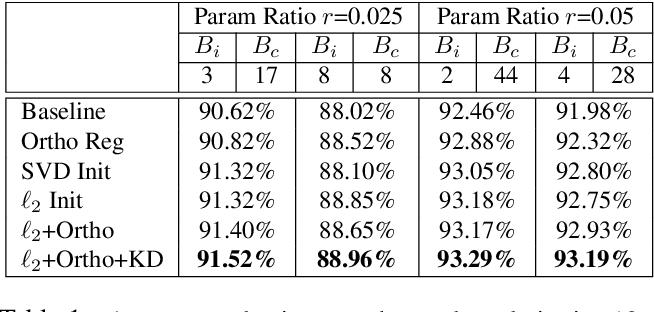 Figure 2 for Towards Memory-Efficient Neural Networks via Multi-Level in situ Generation