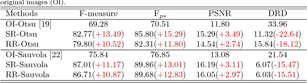 Figure 4 for DeepOtsu: Document Enhancement and Binarization using Iterative Deep Learning
