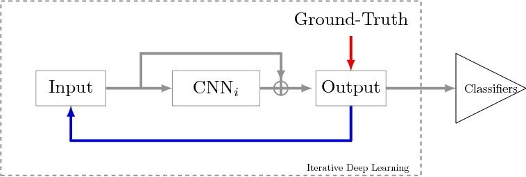 Figure 1 for DeepOtsu: Document Enhancement and Binarization using Iterative Deep Learning