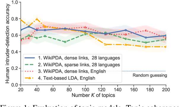 Figure 2 for Crosslingual Topic Modeling with WikiPDA