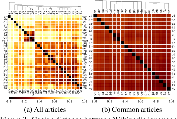 Figure 4 for Crosslingual Topic Modeling with WikiPDA