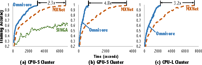 Figure 4 for Omnivore: An Optimizer for Multi-device Deep Learning on CPUs and GPUs