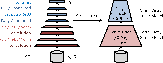 Figure 1 for Omnivore: An Optimizer for Multi-device Deep Learning on CPUs and GPUs
