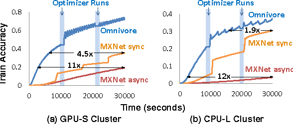 Figure 2 for Omnivore: An Optimizer for Multi-device Deep Learning on CPUs and GPUs