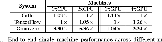 Figure 3 for Omnivore: An Optimizer for Multi-device Deep Learning on CPUs and GPUs