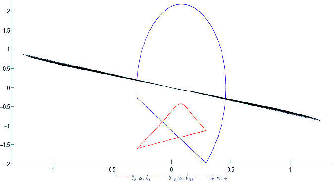 Fig. 3. Phase portraits for different walking gaits obtained by varying ϕ(τ0) and ϕ̇(τ0) and keeping the initial values of θ and θ̇ constant. The black region shows values of ϕ(τ0) and ϕ̇(τ0) that result in convergence to O3D.