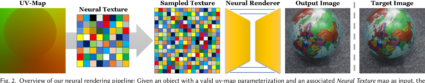 Figure 2 for Deferred Neural Rendering: Image Synthesis using Neural Textures