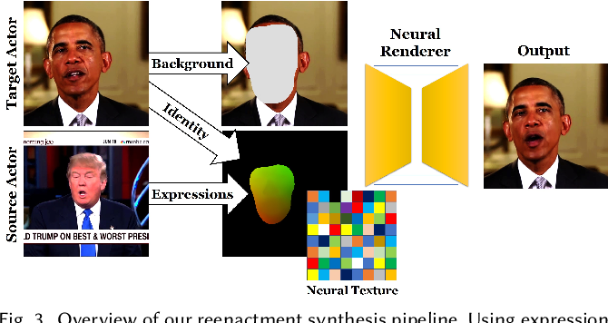 Figure 3 for Deferred Neural Rendering: Image Synthesis using Neural Textures