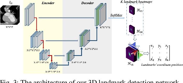 Figure 4 for Unsupervised Landmark Detection Based Spatiotemporal Motion Estimation for 4D Dynamic Medical Images