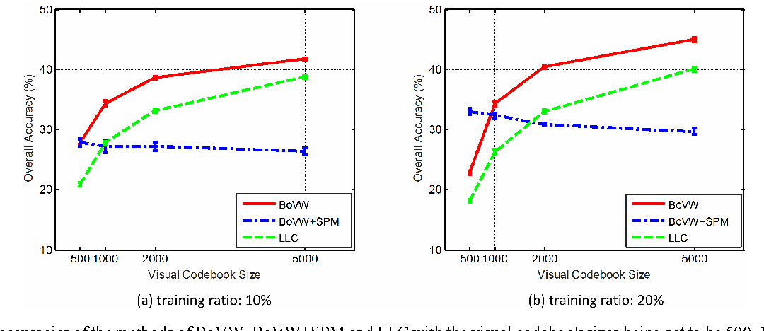 Figure 3. Overall accuracies of the methods of BoVW, BoVW+SPM and LLC with the visual codebook sizes being set to be 500, 1000, 2000, and 5000, respectively, under the training ratios of (a) 10% and (b) 20%.