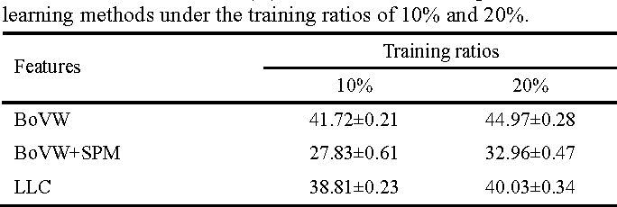 Table 4. Overall accuracies (%) of three kinds of unsupervised feature learning methods under the training ratios of 10% and 20%.