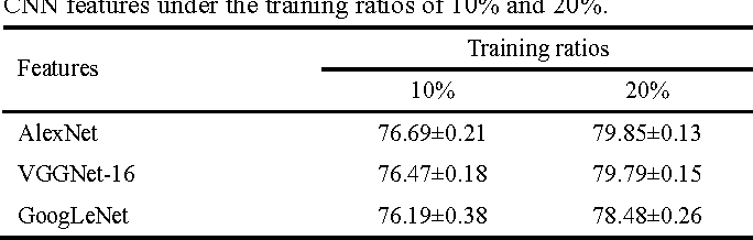 Table 5. Overall accuracies (%) of three kinds of deep learning-based CNN features under the training ratios of 10% and 20%.