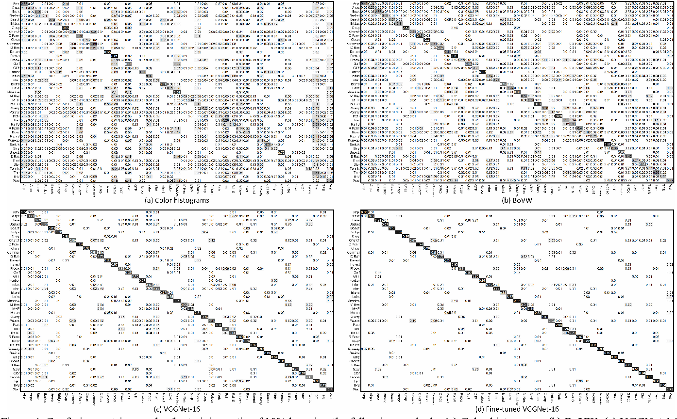 Figure 4. Confusion matrices under the training ratio of 10% by using the following methods: (a) Color histograms, (b) BoVW, (c) VGGNet-16, and (d) Fine-tuned VGGNet-16.