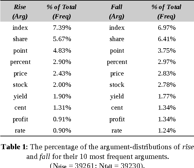 Figure 1 for Identifying Metaphoric Antonyms in a Corpus Analysis of Finance Articles
