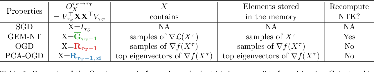 Figure 4 for A Theoretical Analysis of Catastrophic Forgetting through the NTK Overlap Matrix