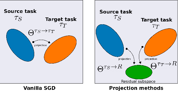 Figure 1 for A Theoretical Analysis of Catastrophic Forgetting through the NTK Overlap Matrix