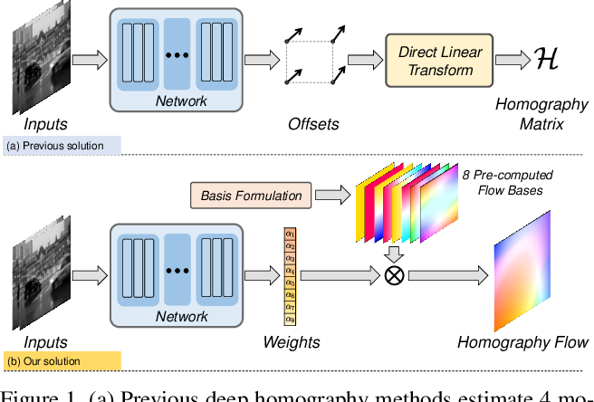 Figure 1 for Motion Basis Learning for Unsupervised Deep Homography Estimation with Subspace Projection