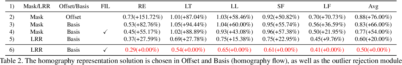 Figure 4 for Motion Basis Learning for Unsupervised Deep Homography Estimation with Subspace Projection