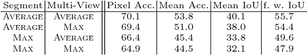 Figure 2 for STD2P: RGBD Semantic Segmentation Using Spatio-Temporal Data-Driven Pooling