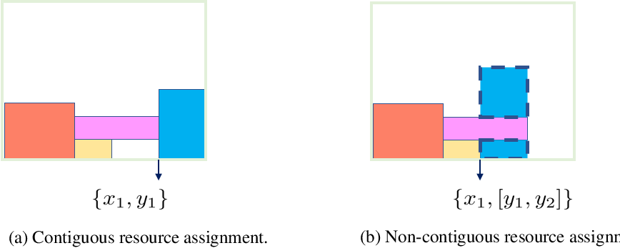 Figure 4 for Self-play Learning Strategies for Resource Assignment in Open-RAN Networks
