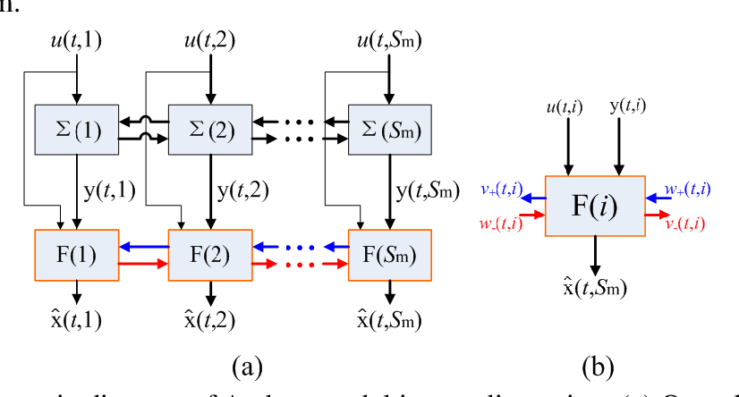 Figure 1 for Distributed Recursive Filtering for Spatially Interconnected Systems with Randomly Occurred Missing Measurements