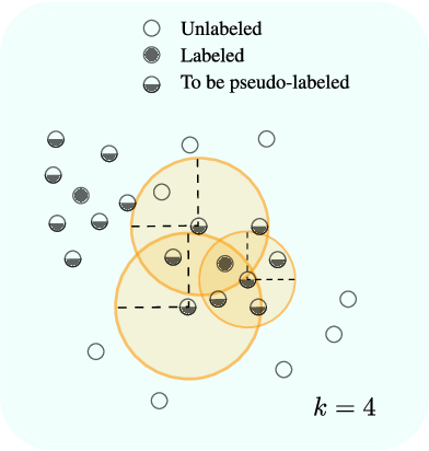 Figure 3 for Deep Active Learning for Joint Classification & Segmentation with Weak Annotator