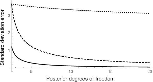 Figure 2 for Practical bounds on the error of Bayesian posterior approximations: A nonasymptotic approach