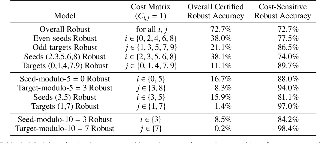 Figure 2 for Certifying Joint Adversarial Robustness for Model Ensembles