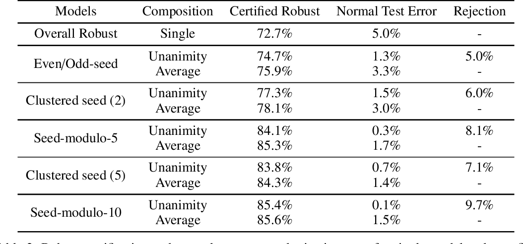 Figure 4 for Certifying Joint Adversarial Robustness for Model Ensembles