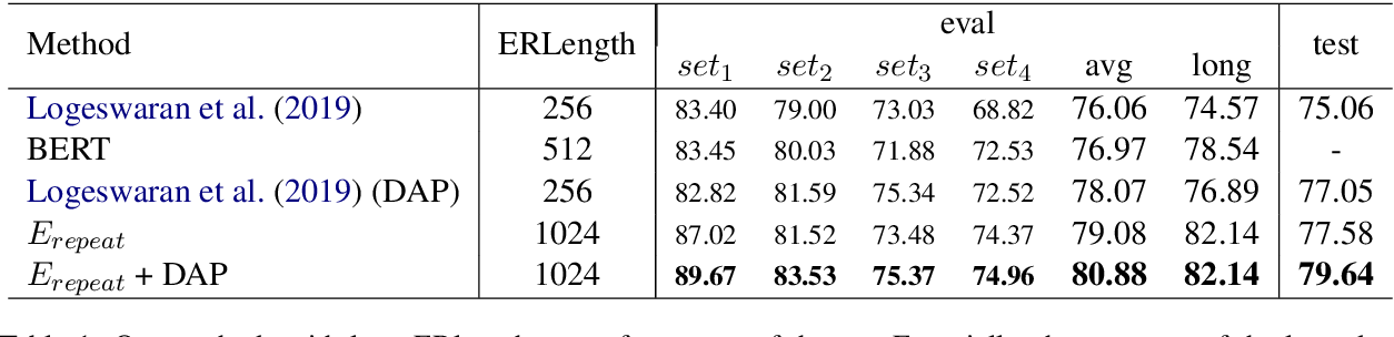 Figure 2 for Zero-shot Entity Linking with Efficient Long Range Sequence Modeling