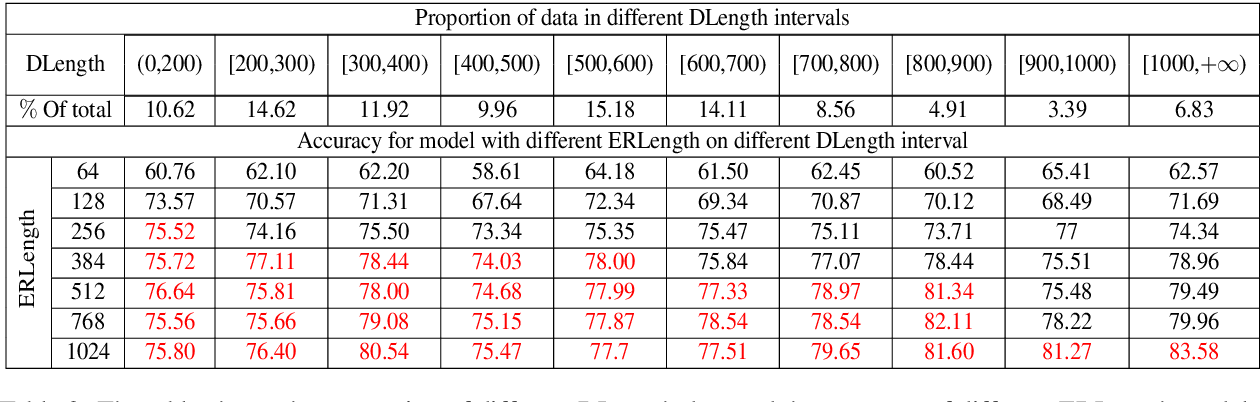 Figure 4 for Zero-shot Entity Linking with Efficient Long Range Sequence Modeling