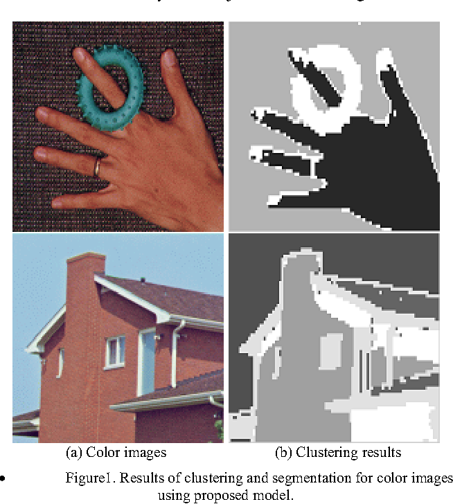 Figure 1(a) shows the color images used at our experiment and Figure 1(b) also shows the results of clustering and segmentation for color images using proposed model. From the experimental results, we note that our algorithm manage to discriminate exactly each objects in color image.