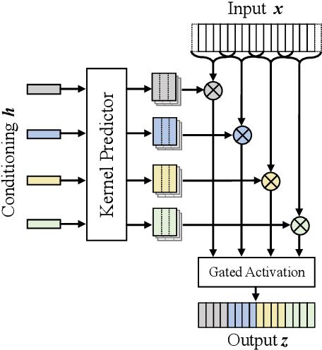 Figure 1 for LVCNet: Efficient Condition-Dependent Modeling Network for Waveform Generation