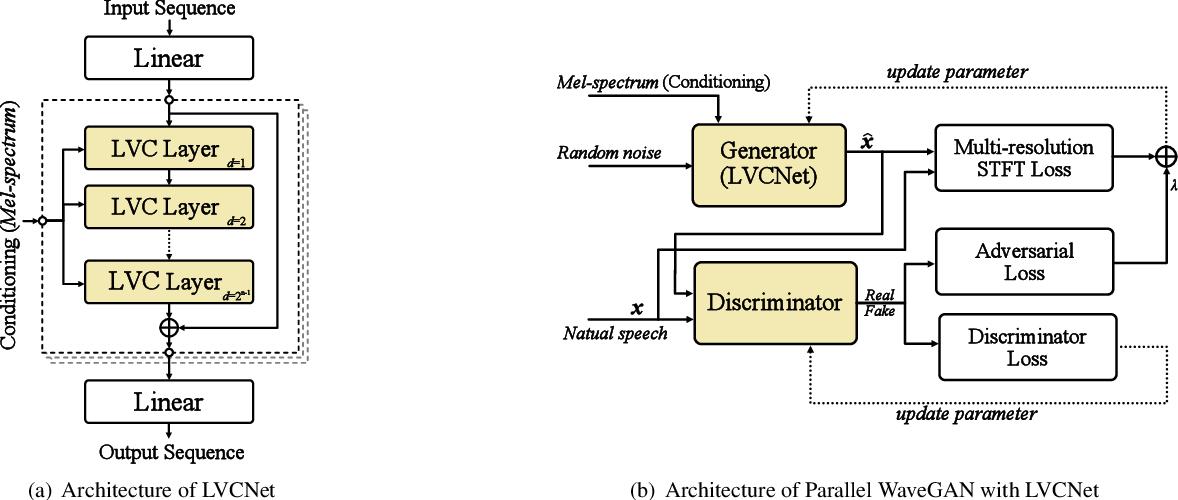 Figure 3 for LVCNet: Efficient Condition-Dependent Modeling Network for Waveform Generation