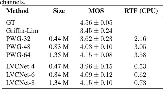 Figure 2 for LVCNet: Efficient Condition-Dependent Modeling Network for Waveform Generation
