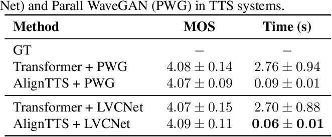 Figure 4 for LVCNet: Efficient Condition-Dependent Modeling Network for Waveform Generation