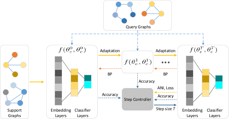 Figure 1 for Few-Shot Graph Classification with Model Agnostic Meta-Learning