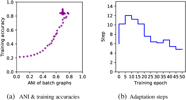Figure 4 for Few-Shot Graph Classification with Model Agnostic Meta-Learning