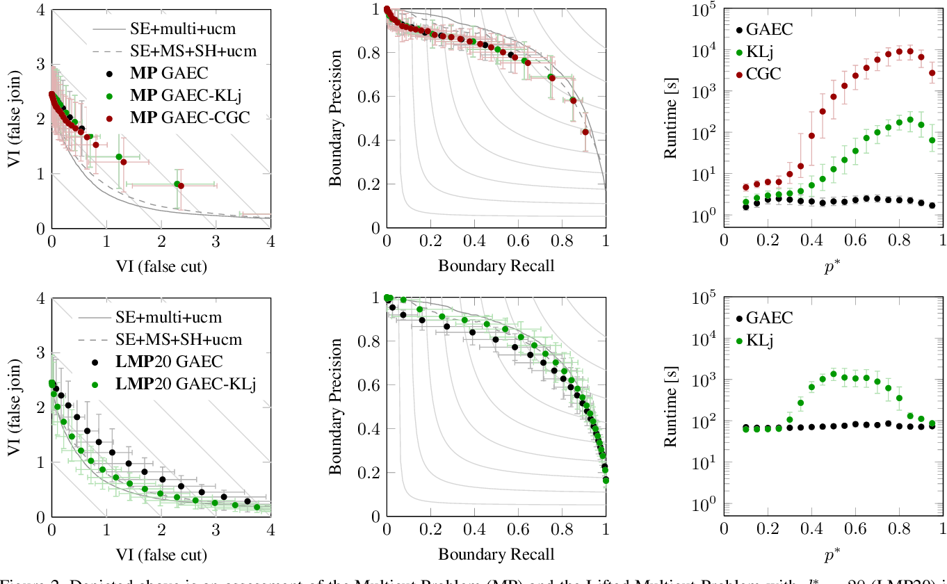 Figure 3 for Efficient Decomposition of Image and Mesh Graphs by Lifted Multicuts