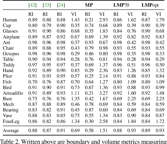Figure 4 for Efficient Decomposition of Image and Mesh Graphs by Lifted Multicuts