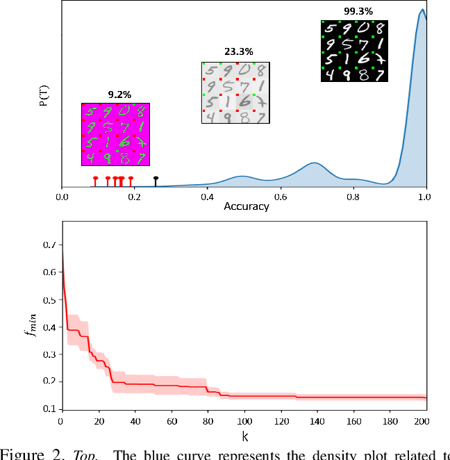 Figure 3 for Model Vulnerability to Distributional Shifts over Image Transformation Sets