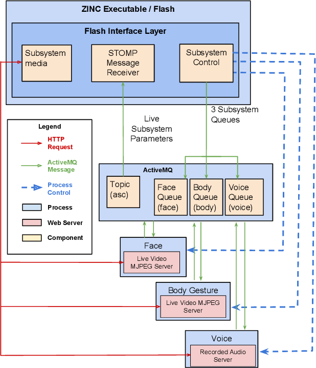 Figure 4 for The state of play of ASC-Inclusion: An Integrated Internet-Based Environment for Social Inclusion of Children with Autism Spectrum Conditions