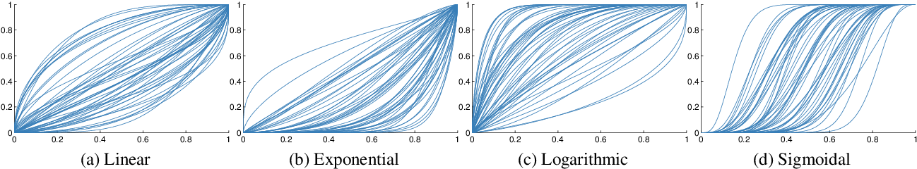 Figure 2 for Input Warping for Bayesian Optimization of Non-stationary Functions