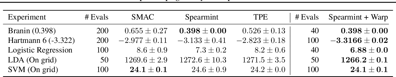 Figure 1 for Input Warping for Bayesian Optimization of Non-stationary Functions