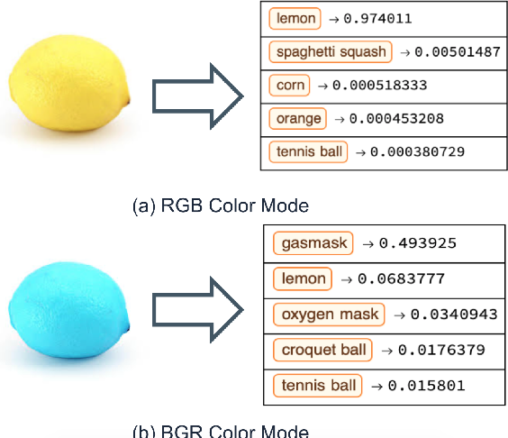 Figure 4 for Challenges and Pitfalls of Reproducing Machine Learning Artifacts