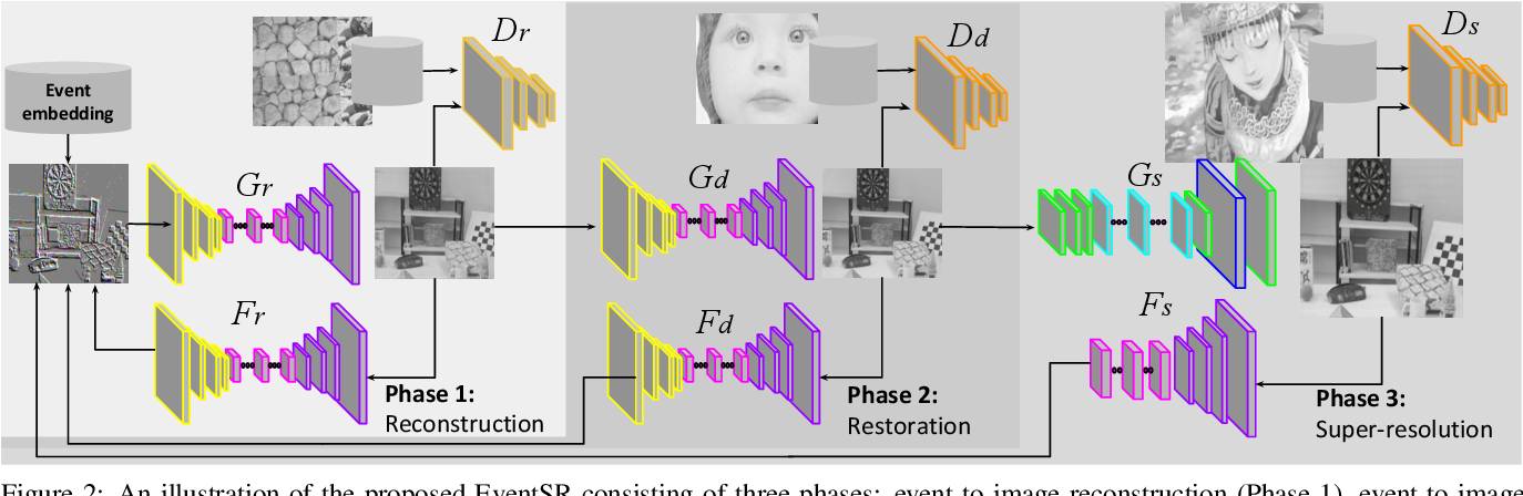 Figure 3 for EventSR: From Asynchronous Events to Image Reconstruction, Restoration, and Super-Resolution via End-to-End Adversarial Learning