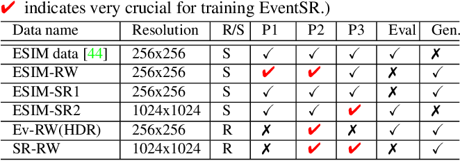 Figure 2 for EventSR: From Asynchronous Events to Image Reconstruction, Restoration, and Super-Resolution via End-to-End Adversarial Learning