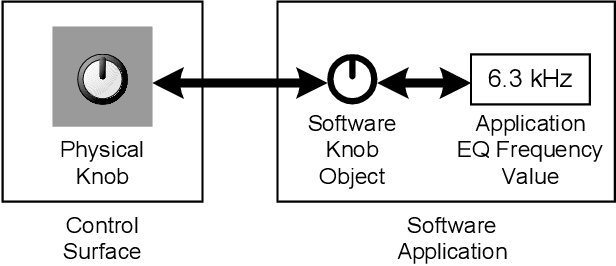 PDF] EuCon: An Object-Oriented Protocol for Connecting Control