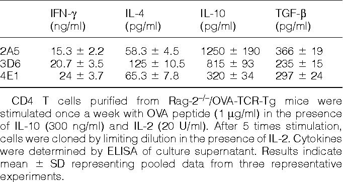 Figure 1 from CD4 T cells monospecific to ovalbumin produced