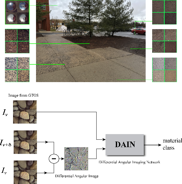 Figure 1 for Differential Angular Imaging for Material Recognition